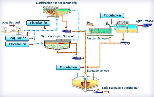 cinetica-quimica-aguas-residuales.jpg