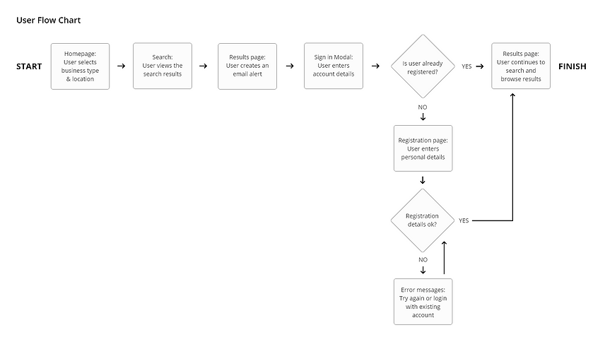 User Flow Chart- Email alerts.png
