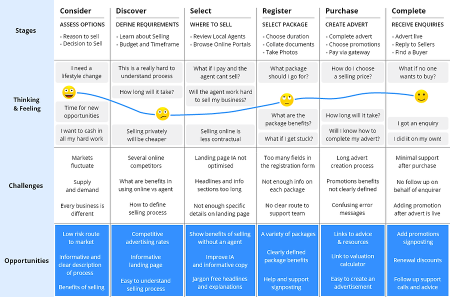 Private Seller - User Journey.png