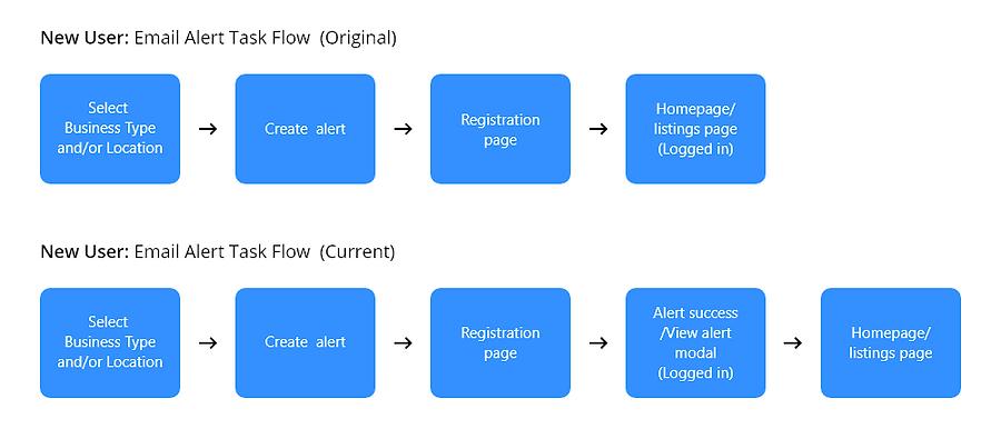 New User Email Alert Task Flow.png