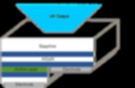 UV LED layer diagram