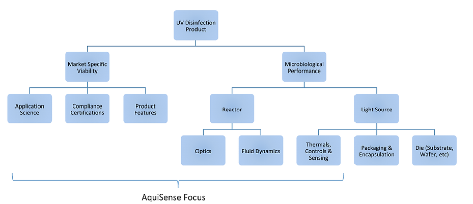 Application map and AquiSense focus - microbiological performance, reactor, and UV disinfection Product