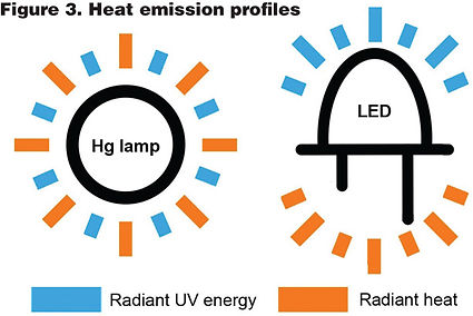 Heat mamngment with mercury UV lamps and UV-C LEDs