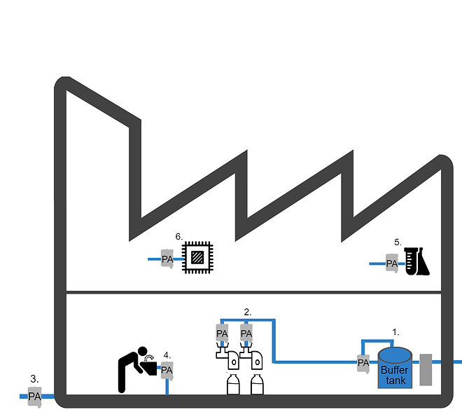 graphic with various uses for industial process including: buffer tank recirculation, point-of-use, discharge disinfection, drinking water, and ultra high purity water for labs and processes.
