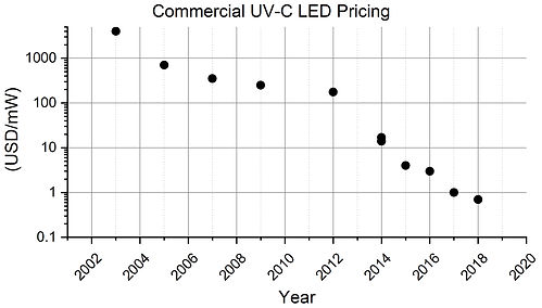 Commercial UV-C LED Pricing