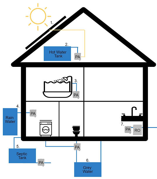 Residential graph for varous application for the PearlAqua including: grey water, septic tank, solar power options, rain water, and hot water tank.