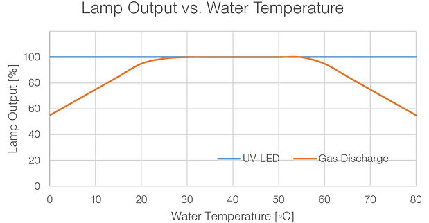 lamp output vs. water temperature chart