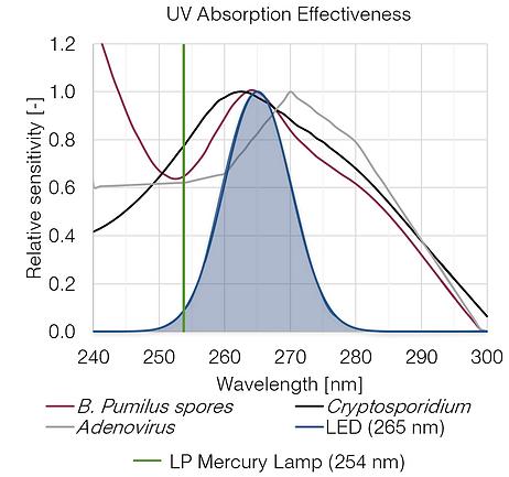 UV absorption Effectiveness chart