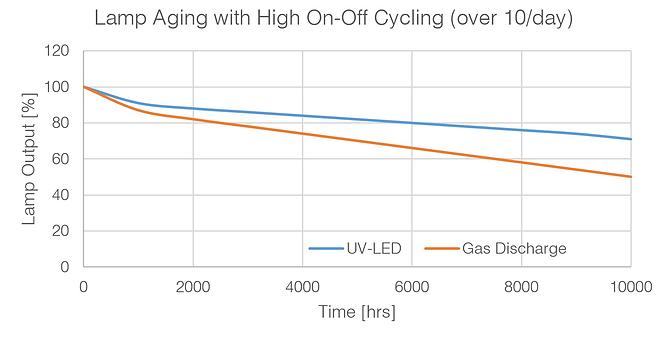 UV-C LED lamp warm up time chart