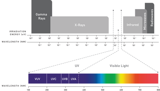 Wavelength chart showing Gamma Rays, X-Rays, UV Rays, Visible Light, Infrared, Microwaves, and Radiowaves. UV-C spectrum shown between 200-280 nm.