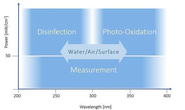 chart comparing power used and wavelength. Disinfection with wavelengths between 200-280 and above 50 mW/cm2