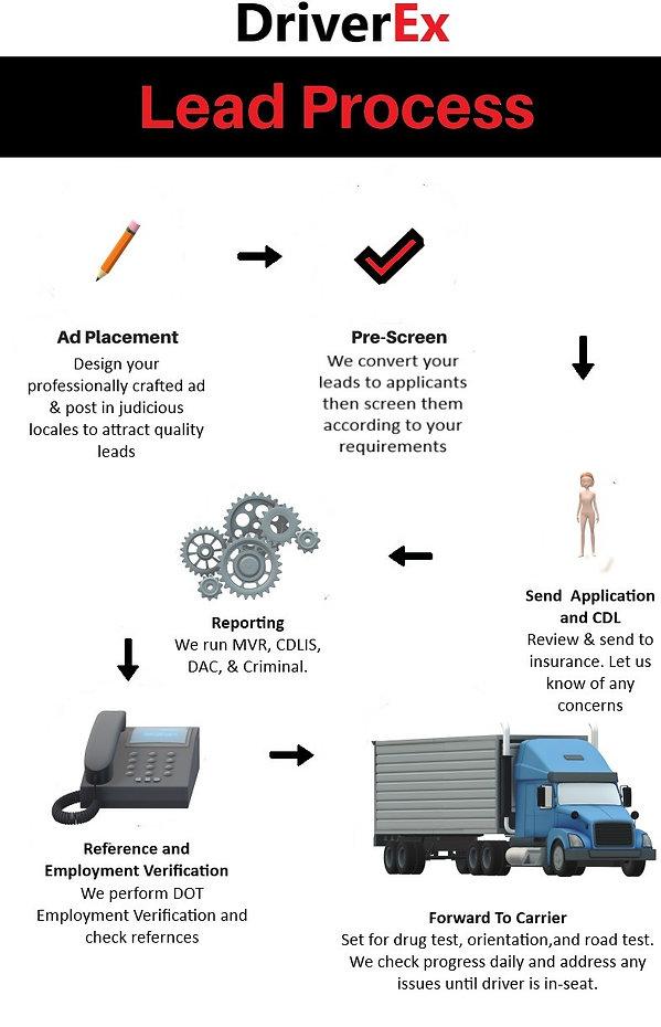 DriverEX Process2.jpg