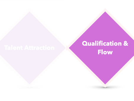 03 | Talent Foundation: Recruiting - Qualification, Flow & Talent Selection