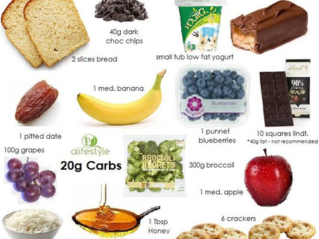 What does a serve of Carbohydrate look like?