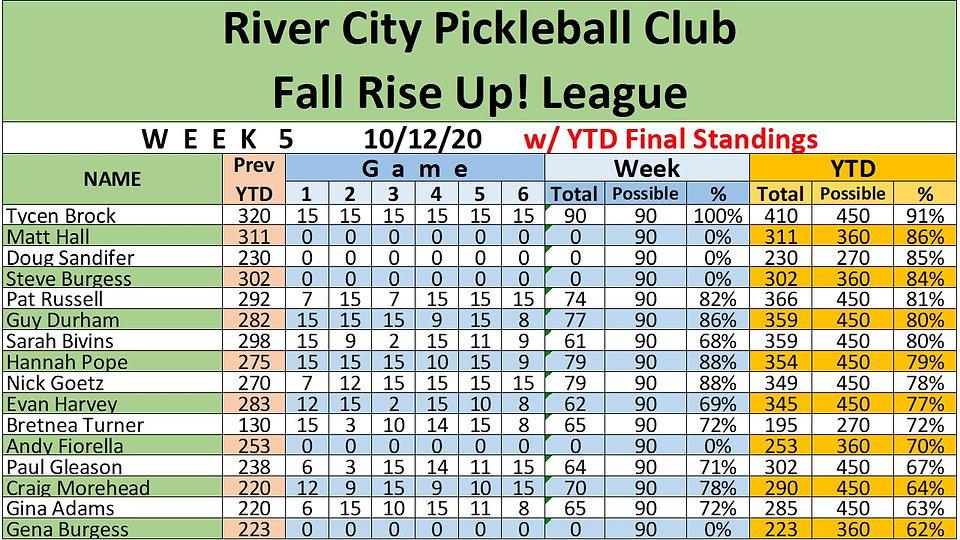 10-12 Rise Up Final Standings.jpg