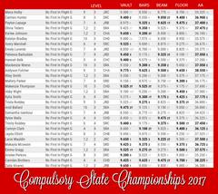 FIF Compulsory Girls NC State Championships 2017