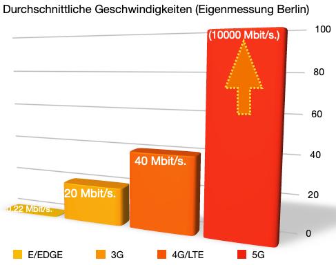 Übersicht über die verschiedenen Mobilfunk Standards EGDE, 3G, 4G, LTE