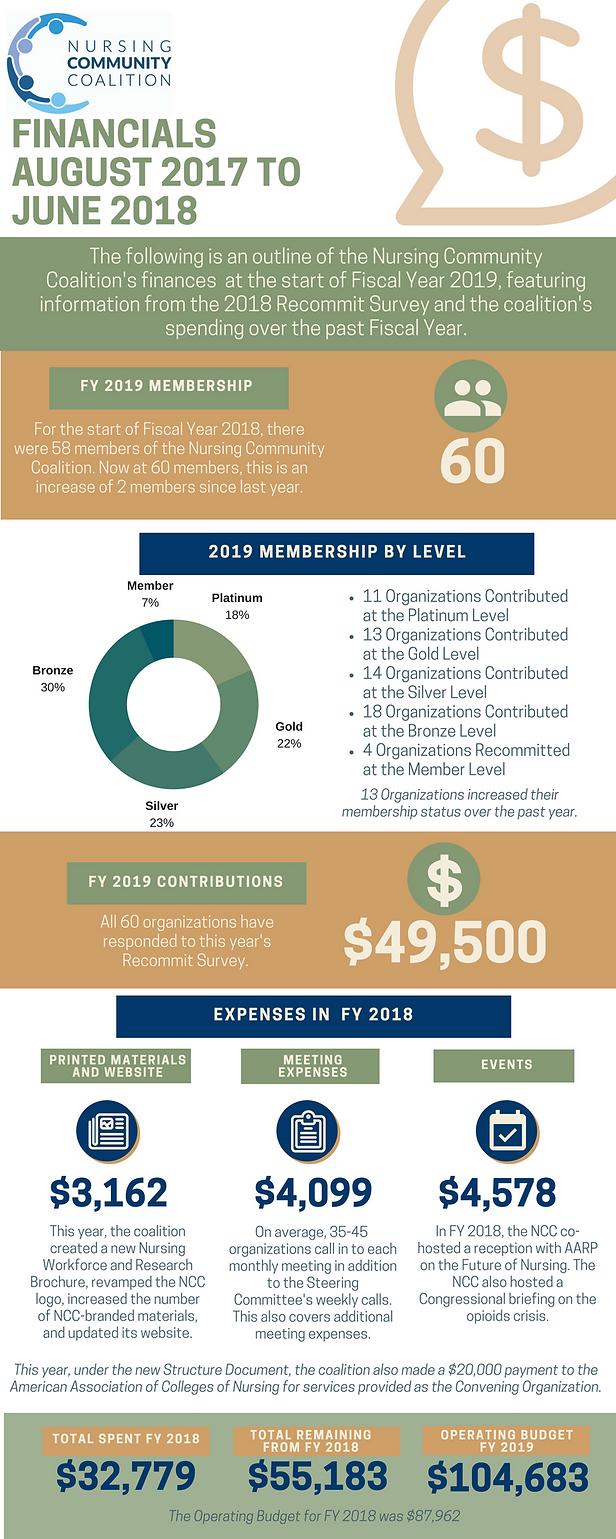 2018 NCC Finances.png