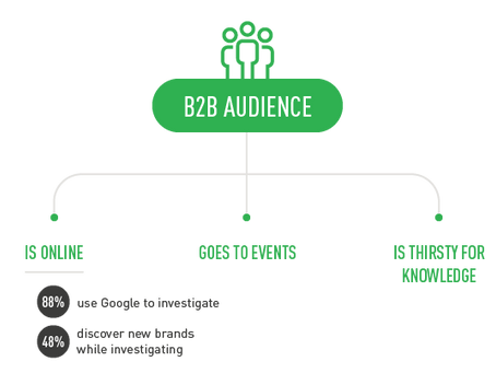 B2B Marketing – Content and Relationship Marketing
