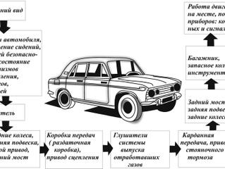 Рекомендации по техническому обслуживанию автомобиля