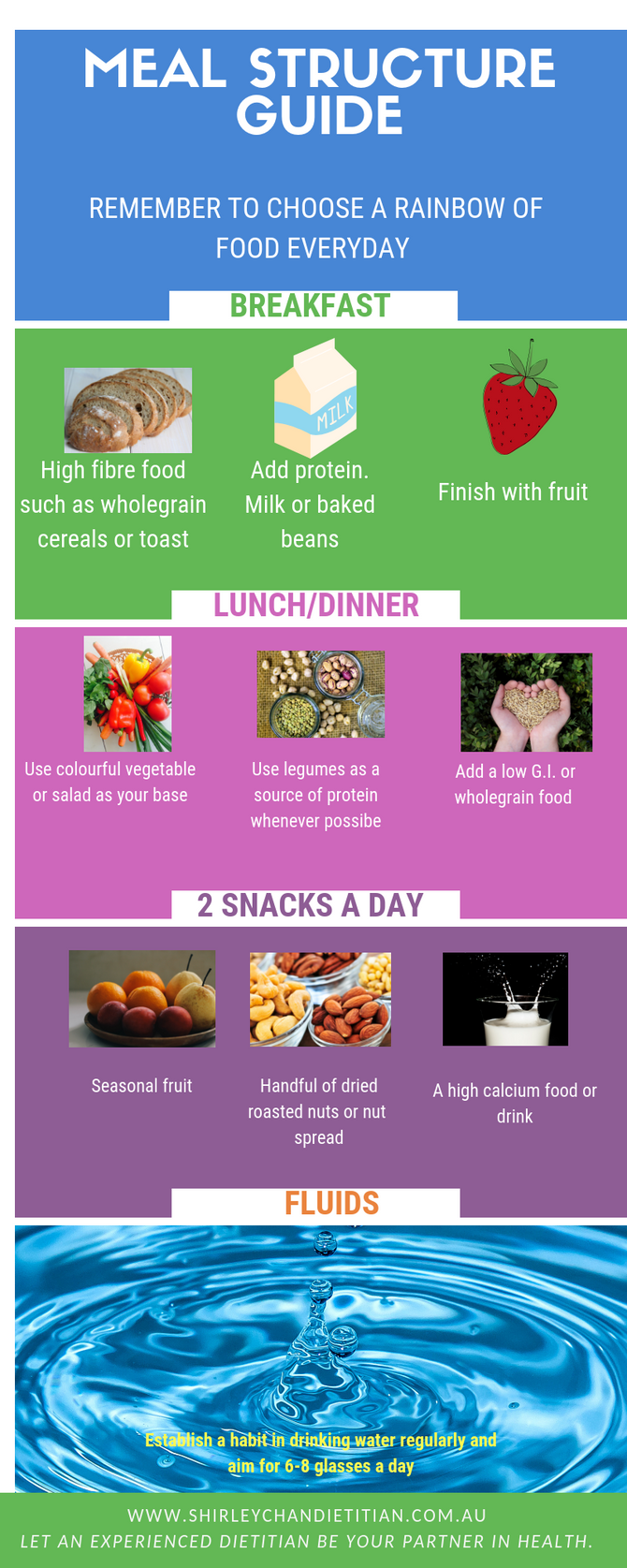 Infographics: Meal planning 101