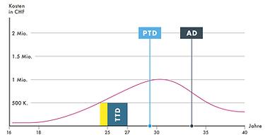 Diagramm PSPA.png