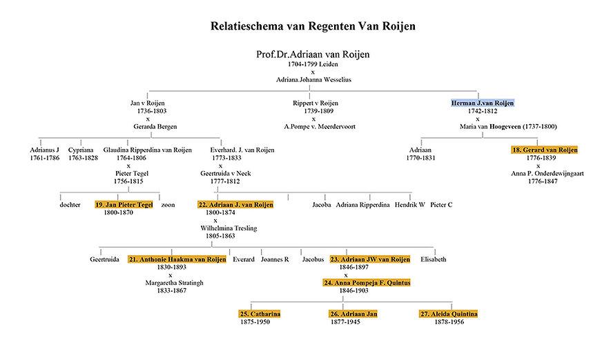 Relatieschema Regenten Roijen.