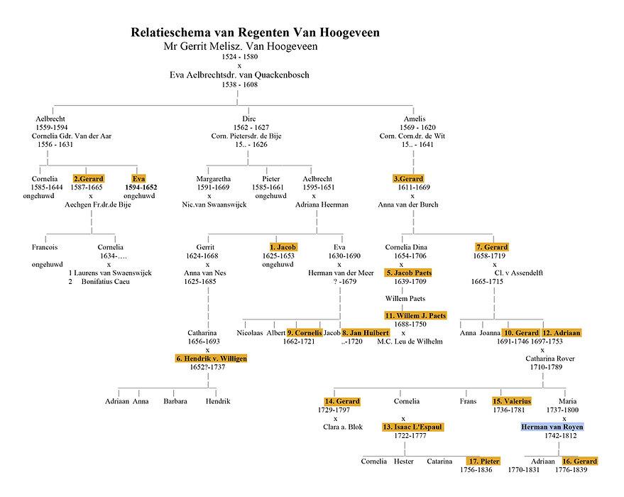 Relatieschema Regenten Hoogeveen.