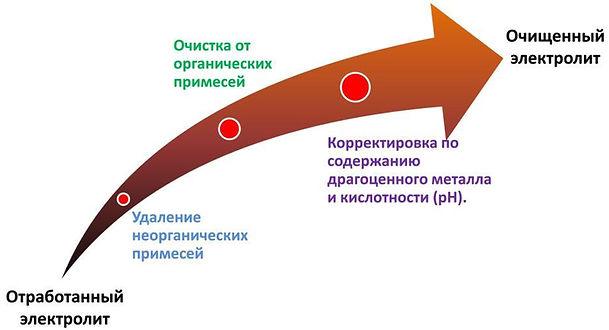 электролит родирования золочения регенерация