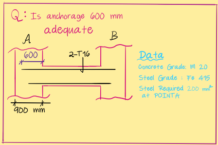 Anchorage Length of Rebars (Design of Beams)
