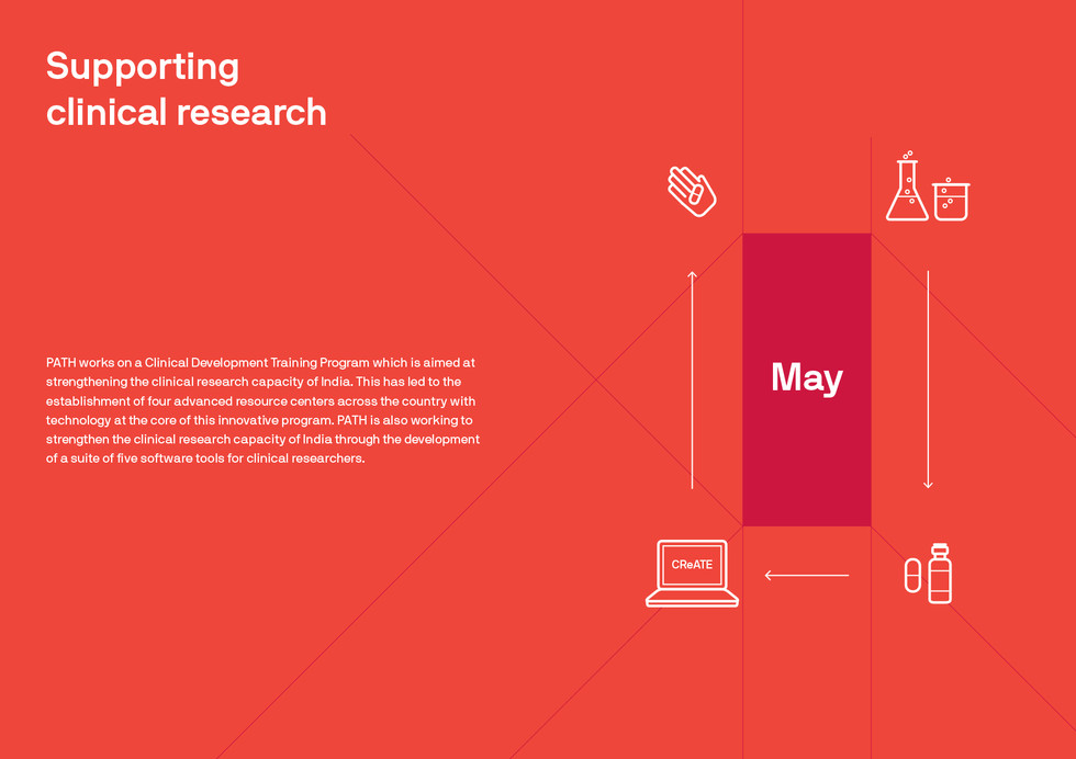 Shown here are broadly the different stages of a clinical research where one experiments > creates the drug/device > takes the help of the CReATE softwares to launch and reach the intended target audience. Please note that this month separator is a spread.