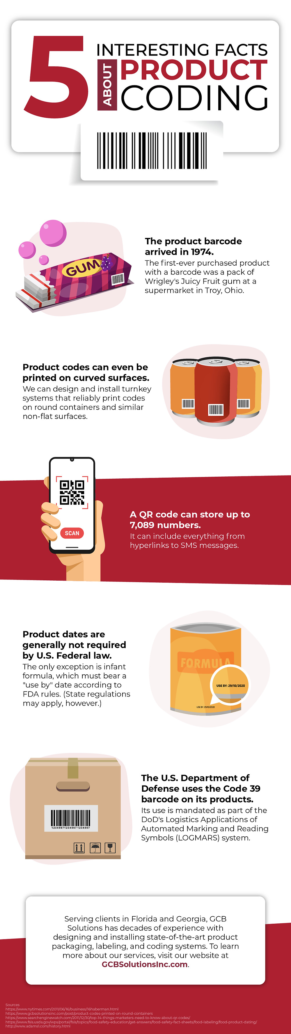 5 Interesting Facts Abour Product Coding (Infographic)