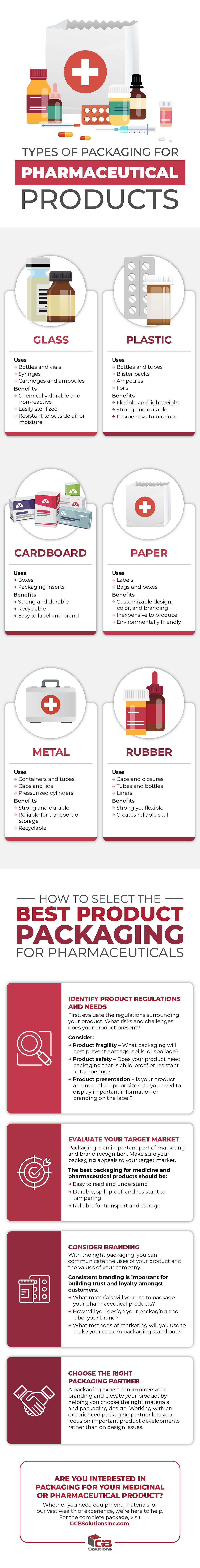 Types of Packaging for Pharmaceutical Products (Infographic)