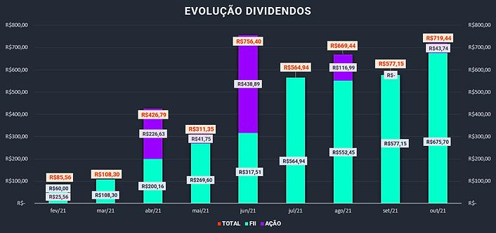 Evolução Dividendos.png
