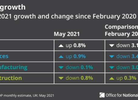 [INFINOX] UK GDP misses estimates but the economy is just -3.1% from pre-pandemic levels.