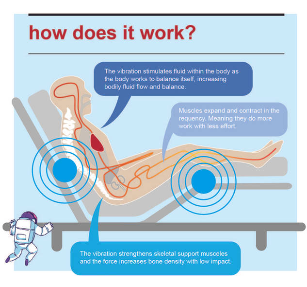 Adjustable Massage Beds health benefits
