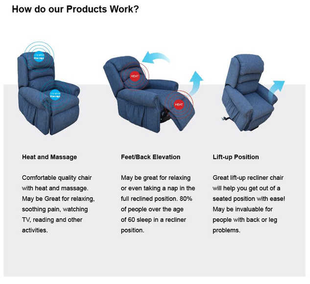 How do our products work?