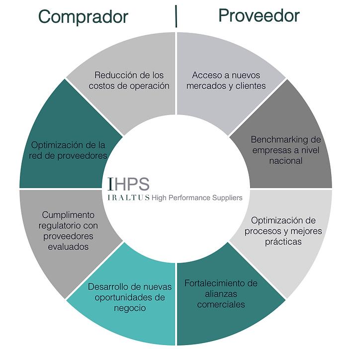 Beneficios IHPS
