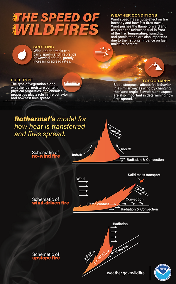 wildfire_speed_infographic.png