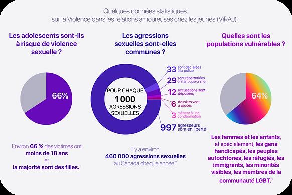 Statistiques de violence relationnelle chez les jeunes