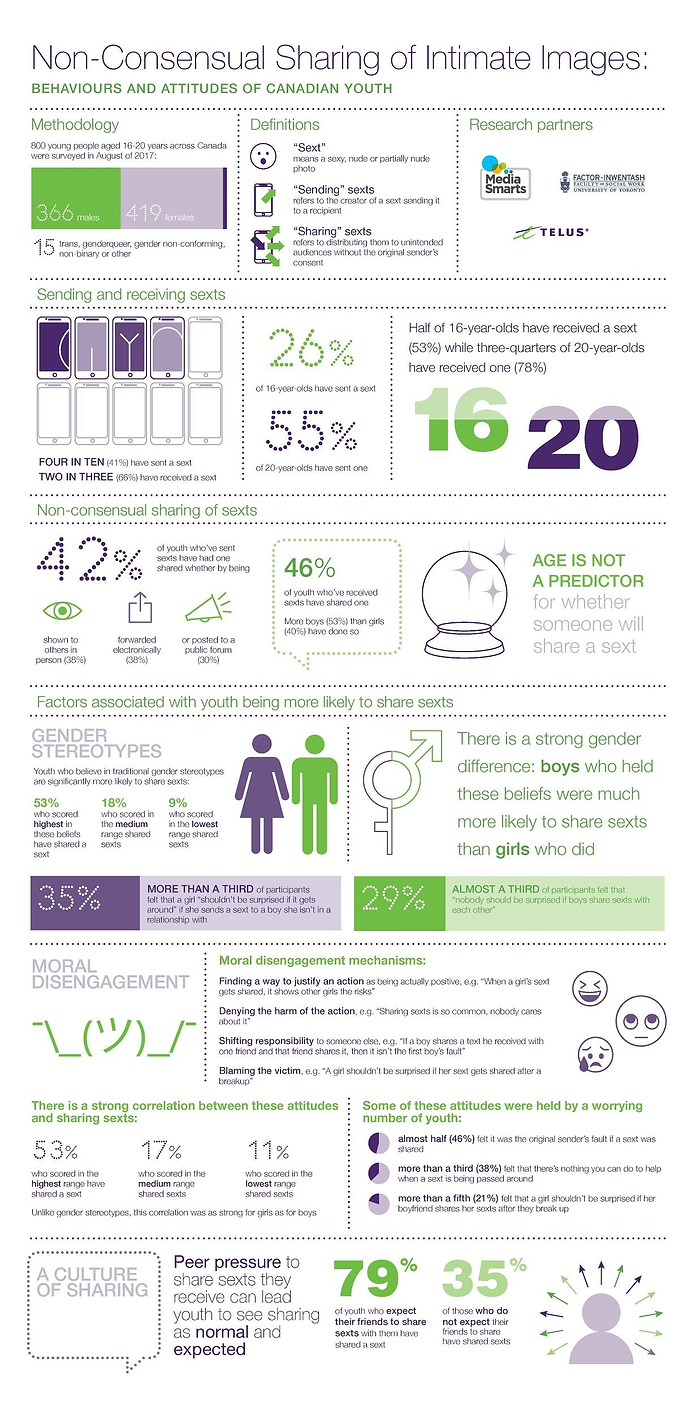 Telus Sexting infographic.png