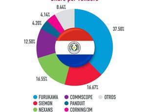 Seguimos siendo lideres de cableado estructurado y Datacenter en Paraguay