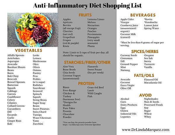 Anti inflammatory diet shopping list 202