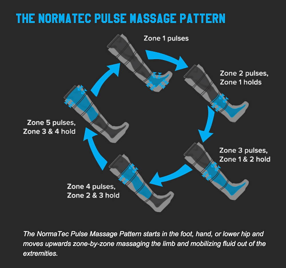 Normatec compression therapy massages legs in a zone by zone pattern