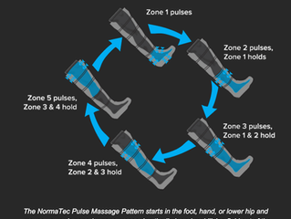Compression Therapy with Normatec