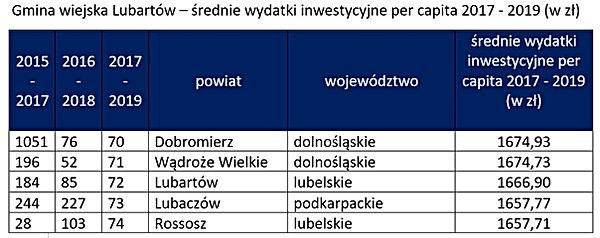 Ranking inwestycji - gmina Lubartów