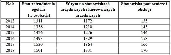 Zatrudnienie UM Lublin
