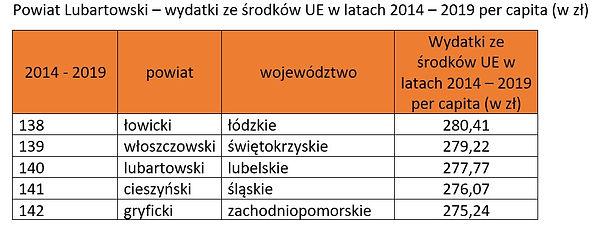 Ranking środki UE - Powiat Lubartowski