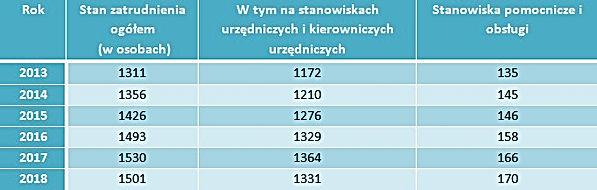 Zatrudnienie UM Lublin.jpg