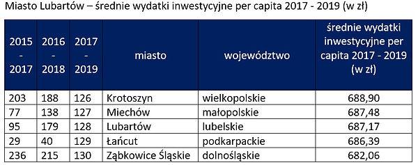 Ranking inwestycji - miasto Lubartów